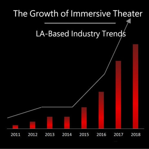 The Growth of Immersive Theater in Los Angeles - Genesis, Data, & Trends